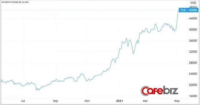 Techcombank vừa vượt qua cả BIDV lẫn Vietinbank, trở thành ngân hàng có vốn hoá lớn thứ 2 trên sàn chứng khoán - Ảnh 1.