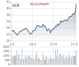 ACB chuẩn bị trả cổ tức bằng cổ phiếu tỷ lệ 25% - Ảnh 1.