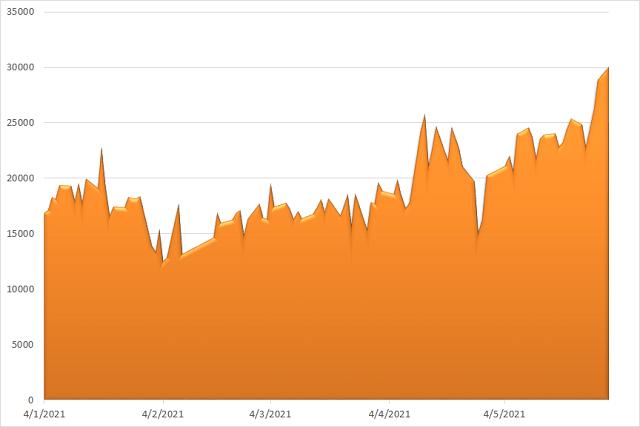 Không Sell in May, thị trường chứng khoán thiết lập hàng loạt kỷ lục - Ảnh 2.