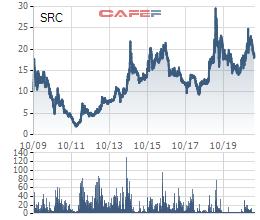 Cao su Sao Vàng (SRC) bổ sung đăng ký kinh doanh sắt thép giữa lúc giá tăng phi mã - Ảnh 1.