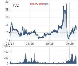 Công ty liên quan đến Chủ tịch đã bán ra 1,5 triệu cổ phiếu TVC - Ảnh 1.