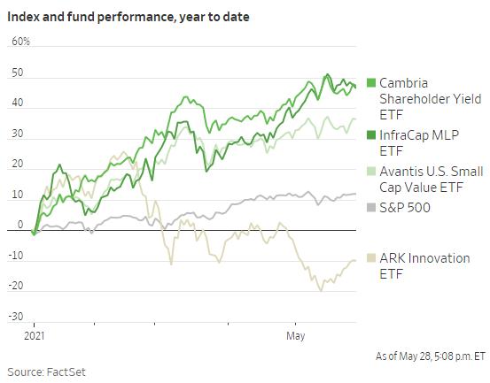 Nhà đầu tư Mỹ lãi đậm nhờ cổ phiếu vốn hóa nhỏ  - Ảnh 1.