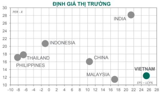 """Dragon Capital: """"Định giá cổ phiếu ngân hàng và TTCK Việt Nam vẫn rất hấp dẫn dù đã tăng mạnh"""" - Ảnh 1."""