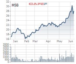 MSB phát hành 18 triệu cổ phiếu ESOP giá 10.000 đồng - Ảnh 1.