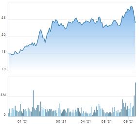 Chốt lời đúng đỉnh, Phó Tổng Đất Xanh (DXG) thoát hai phiên nằm sàn của cổ phiếu - Ảnh 1.