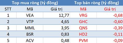 """Phiên 10/6: Khối ngoại trở lại mua ròng gần 210 tỷ đồng, bất ngờ """"gom"""" HPG - Ảnh 3."""