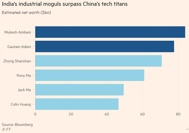 Các tỷ phú Ấn Độ vượt mặt giới tài phiệt Trung Quốc về tài sản - Ảnh 1.