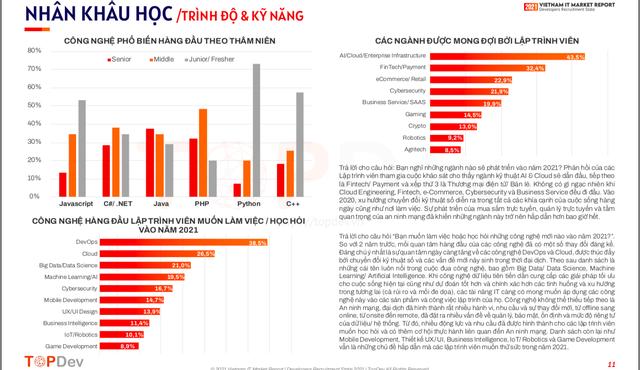 Tin vui cho sinh viên ngành công nghệ: Đang có làn sóng đầu tư mạnh vào ngành IT Việt Nam, nguồn cung lập trình viên không đáp ứng đủ nhu cầu - Ảnh 2.