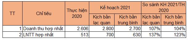 Gemadept trình chia cổ tức tỷ lệ 12% năm 2020, kế hoạch lãi 2021 tăng tối thiểu 23% - Ảnh 1.