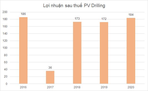 PV Drilling có công nợ hơn 100 tỷ đồng với công ty con của nhà thầu Singapore vừa nộp đơn phá sản - Ảnh 2.