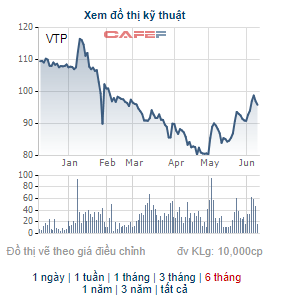 Viettel Post (VTP) chốt danh sách cổ đông phát hành hơn 20 triệu cổ phiếu trả cổ tức - Ảnh 1.