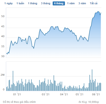 Hodeco (HDC) chốt danh sách cổ đông phát hành gần 17 triệu cổ phiếu trả cổ tức tỷ lệ 25% - Ảnh 1.