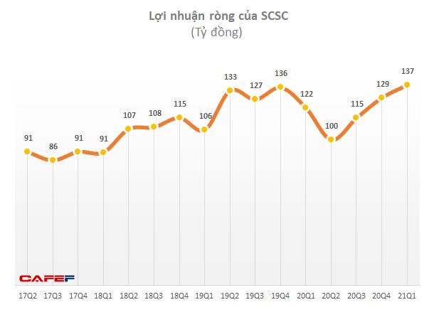 Công ty logistics hàng không SCSC tăng trưởng 25% lợi nhuận sau 5 tháng, chia cổ tức 2020 tỷ lệ 80% - Ảnh 1.
