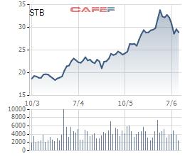Sacombank muốn bán hơn 81,5 triệu cổ phiếu quỹ - Ảnh 1.