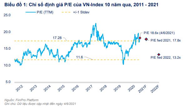 FiinGroup: Cổ phiếu ngân hàng không còn nhiều hấp dẫn, dư địa tăng giá cho nhóm Bảo hiểm, BĐS và Bán lẻ - Ảnh 1.