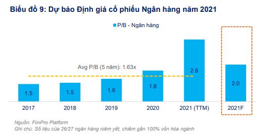 FiinGroup: Cổ phiếu ngân hàng không còn nhiều hấp dẫn, dư địa tăng giá cho nhóm Bảo hiểm, BĐS và Bán lẻ - Ảnh 3.