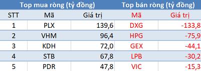 Phiên 11/6: Khối ngoại trở lại mua ròng gần 650 tỷ đồng, VN-Index bứt phá vượt mốc 1.350 điểm - Ảnh 1.