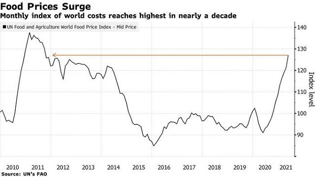 Vì sao giá hàng hóa gần đây tăng vọt? - Ảnh 2.
