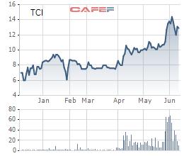 Chứng khoán Thành Công (TCSC) sắp tăng gấp đôi vốn phục vụ cho vay margin - Ảnh 1.