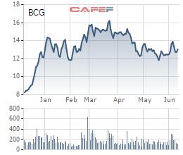 Bamboo Capital (BCG) chuẩn bị chi trả cổ tức năm 2021 với tỷ lệ 10% - Ảnh 1.