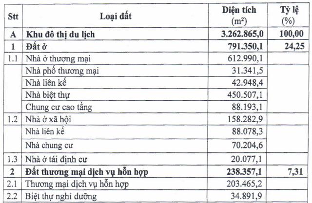 Đồng Nai điều chỉnh quy hoạch 1/500 khu đô thị 332 ha của DIC Corp - Ảnh 1.