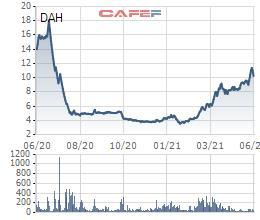 Đông Á Hotel (DAH) thông qua phương án chào bán riêng lẻ 50 triệu cổ phiếu, tăng vốn điều lệ lên gấp rưỡi - Ảnh 1.