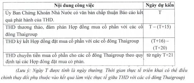 Thị giá 3 con số, Thaiholdings (THD) lên kế hoạch phát hành 330 triệu cổ phiếu tăng vốn với mức giá vỏn vẹn 10.000 đồng/cp - Ảnh 1.