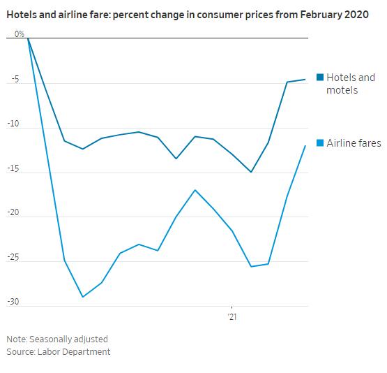 Mổ xẻ tỷ lệ lạm phát của Mỹ