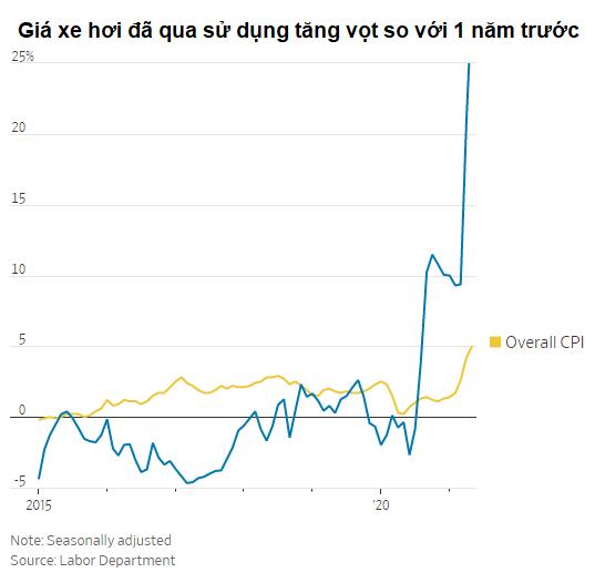 giá xe hơi qua sử dụng tăng vọt so với 1 năm trước
