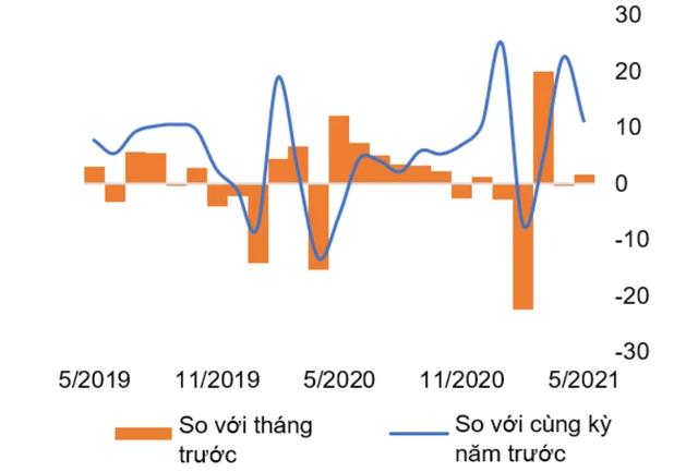 WB: Bức tranh kinh tế vĩ mô Việt Nam tháng 5 có gì mới? - Ảnh 1.