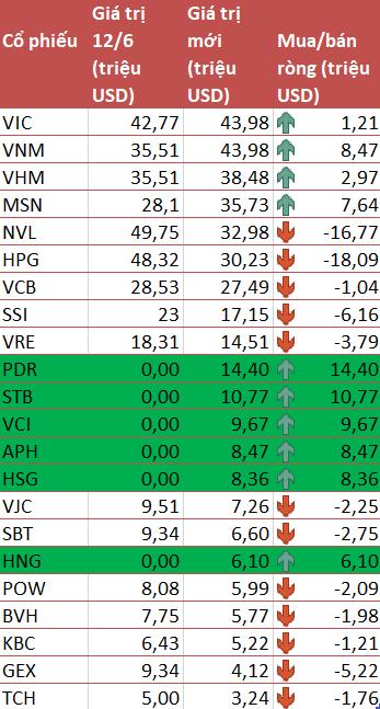 VNM ETF thêm mới 6 cổ phiếu PDR, STB, VCI, APH, HSG và HNG trong kỳ review quý 2/2021 - Ảnh 2.
