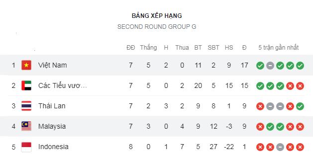 ĐT Việt Nam nhiều cửa đi tiếp sau trận thắng Malaysia, chờ một tin vui từ quê hương thầy Park - Ảnh 1.