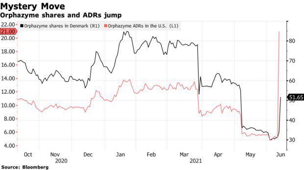 Cổ phiếu công ty vô danh bất ngờ tăng gần 1.400% trong 1 phiên, nhà phân tích đau đầu tìm lý do   - Ảnh 1.