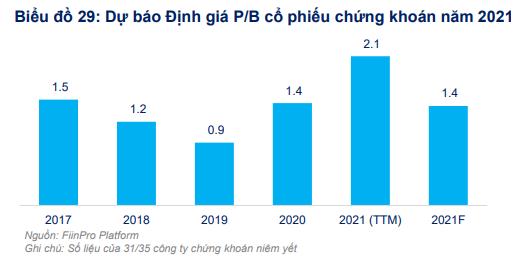 FiinGroup bắt mạch sức nóng cổ phiếu ngành chứng khoán, lưu ý rủi ro từ cuộc đua tăng vốn của doanh nghiệp - Ảnh 1.