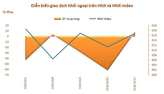 Khối ngoại bán ròng tuần thứ 6 liên tiếp, nhưng giá trị giảm còn 730 tỷ đồng - Ảnh 3.