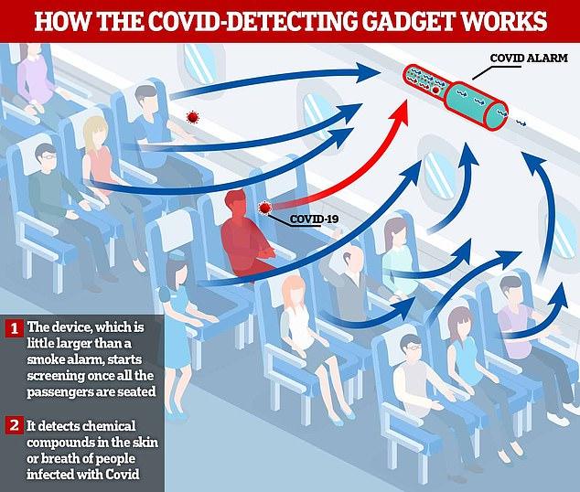 Anh phát triển thiết bị cảnh báo Covid-19 trong phòng: Lớn hơn máy báo cháy một chút, nhưng có thể phát hiện người nhiễm bệnh trong 15 phút, độ chính xác 98-100% - Ảnh 1.