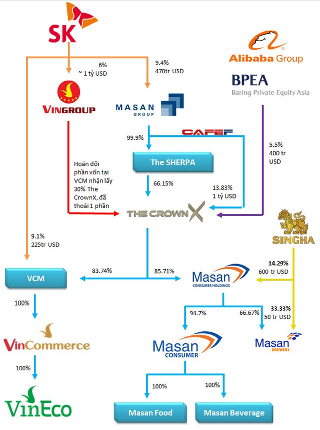 Alibaba và Baring hoàn tất đầu tư 400 triệu USD vào The CrownX, VinMart dần chuyển đồi thành WinMart - Ảnh 1.