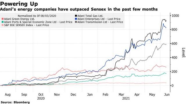 Tài sản của tỷ phú giàu thứ 2 châu Á tăng mạnh hơn Warren Buffett, Mukesh Ambani - Ảnh 1.