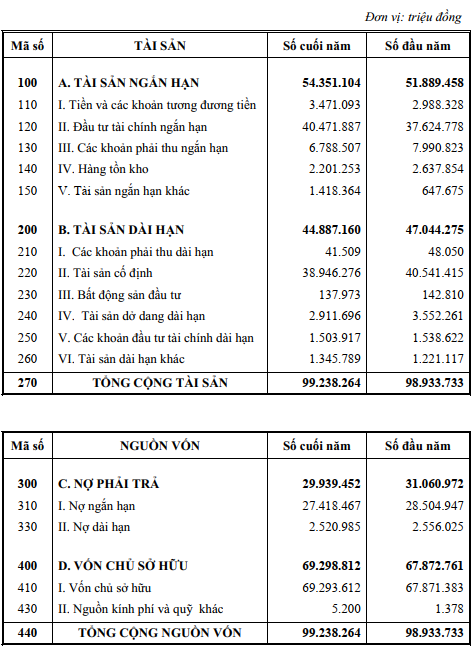 Tập đoàn VNPT nắm gần 2 tỷ USD tiền mặt  - Ảnh 2.