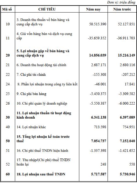 Tập đoàn VNPT nắm gần 2 tỷ USD tiền mặt  - Ảnh 1.