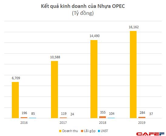 """Nhựa Opec: Quy mô lớn nhất ngành với doanh thu hơn 16.000 tỷ, gấp 3-4 lần Nhựa Bình Minh, Nhựa Tiền Phong nhưng lợi nhuận lại chỉ """"tượng trưng"""" - Ảnh 1."""