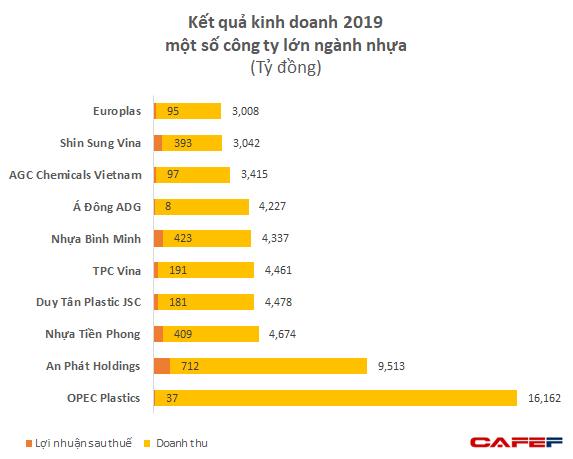 """Nhựa Opec: Quy mô lớn nhất ngành với doanh thu hơn 16.000 tỷ, gấp 3-4 lần Nhựa Bình Minh, Nhựa Tiền Phong nhưng lợi nhuận lại chỉ """"tượng trưng"""" - Ảnh 2."""