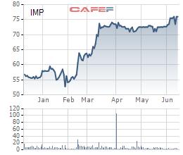 Dược phẩm Imexpharm (IMP): SK Investment đã mua 3,5 triệu cổ phần, nâng tổng sở hữu lên hơn 29% vốn - Ảnh 1.