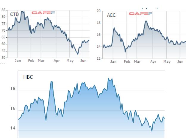 Diễn biến giá cổ phiếu Contecon, Hòa Bình, Xây dựng Bình Dương ACC trong 6 tháng đầu năm 2021.