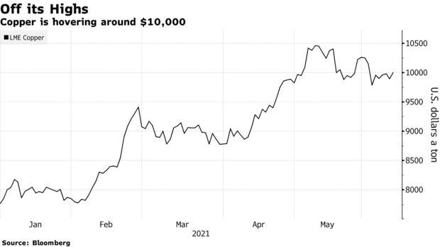 Giá hàng hóa từ đồng đến ngô đang hạ nhiệt, nỗi ám ảnh lạm phát đã chấm dứt? - Ảnh 1.