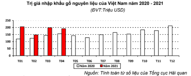 Việt Nam nhập khẩu loại gỗ nào nhiều nhất? - Ảnh 1.
