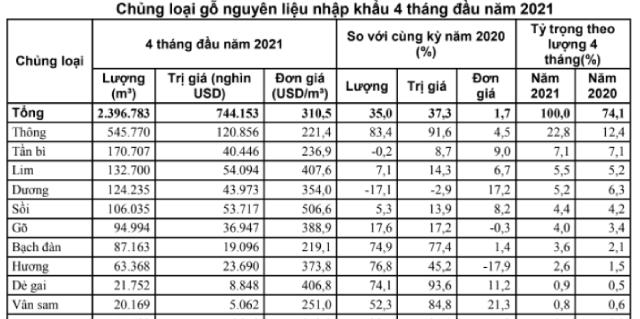 Việt Nam nhập khẩu loại gỗ nào nhiều nhất? - Ảnh 2.