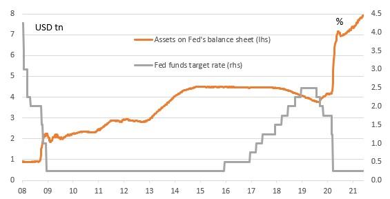 Kỳ vọng gì vào cuộc họp của Fed ngày 15 - 16/6 - Ảnh 2.