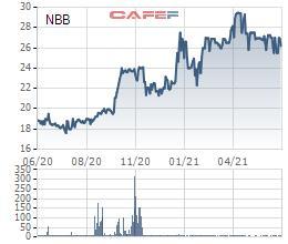 Năm Bảy Bảy (NBB) dự chi hơn 125 tỷ đồng trả cổ tức đợt 1 năm 2020 - Ảnh 1.
