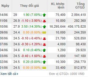 UBND tỉnh Đồng Tháp bán bớt 16 triệu cổ phần tại DongThap BMC (BDT), thu về gần 450 tỷ đồng - Ảnh 1.